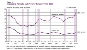 More Americans living in poverty, Census Bureau Says. The rates for 2009 in the U.S. are shown above.